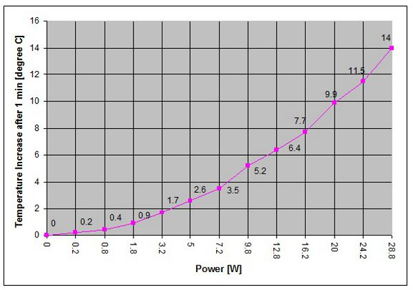 Calibration curve for diy CO2 laser power meter by David Prutchi, Ph.D.