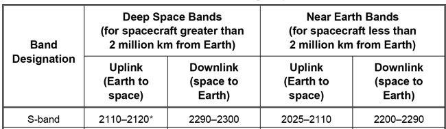 Deep Space S Band Frequencies