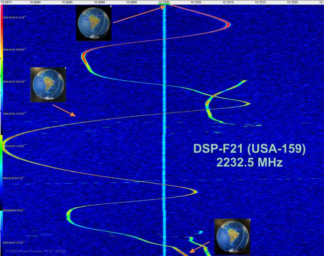 Full orbit of DSP F21 carrier (c) 2020 David Prutchi PhD N2QG